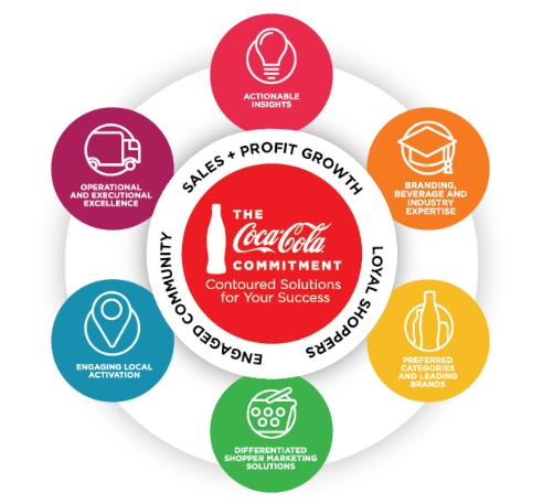 value proposition of coca cola Enabling, engaging, & rewarding employees  10 coca-cola 15 ibm 16 general electric 17 3m 18 jp morgan chase  value proposition).